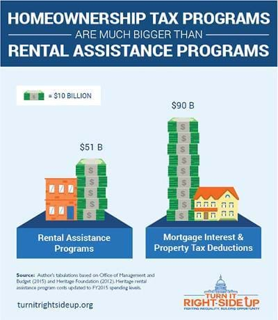 Homeownership tax programs are much bigger than rental asssitance programs
