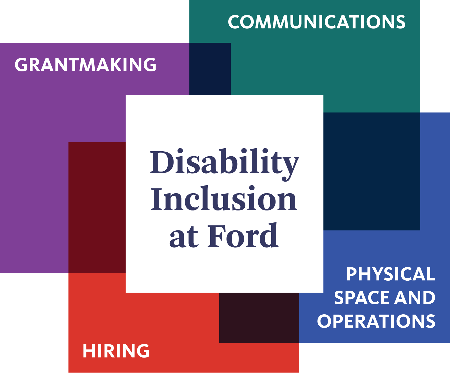 "A figure summarizing the Ford Foundation's commitment to disability with a white square at center reading ""Disability Inclusion at Ford"" with four multi-colored squares around it noting the areas of focus including grantmaking, communications, physical space and operations, and hiring."